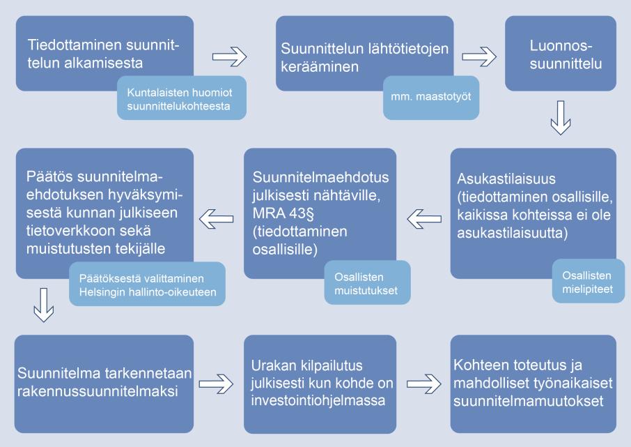 kirkkonummi työpaikat Rovaniemi